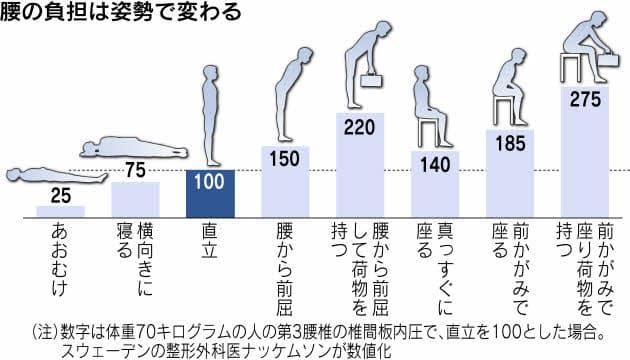 腰の負担図。座っているほうが立っている時より腰への負担は大きい。